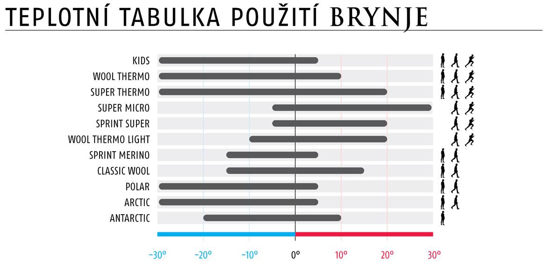 Produktové řady BRYNJE of Norway